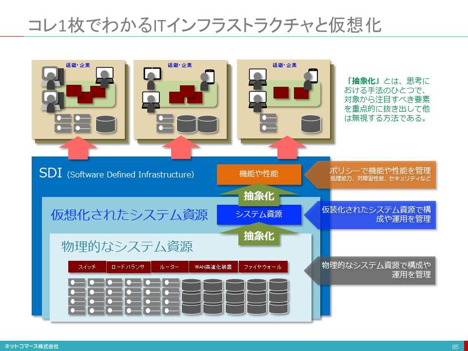 DAX20-0402-2-5 ITインフラストラクチャと仮想化